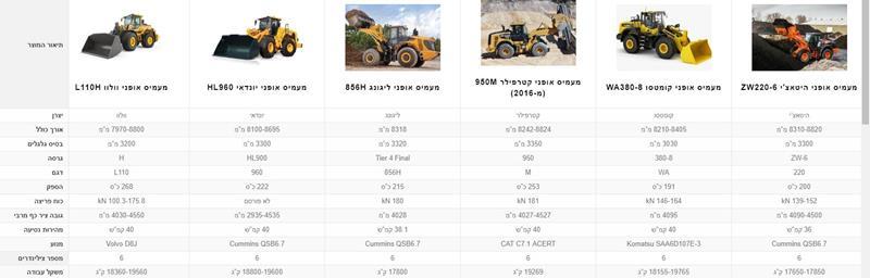 http://catalog.machinerynews.co.il/%D7%94%D7%A9%D7%95%D7%95%D7%90%D7%AA-%D7%9E%D7%95%D7%A6%D7%A8%D7%99%D7%9D/?yith_compare_prod=MTg1MjMsMTc3NzIsMTAzNDQsMTYwMTUsMTEzNjUsMTEwMTA
